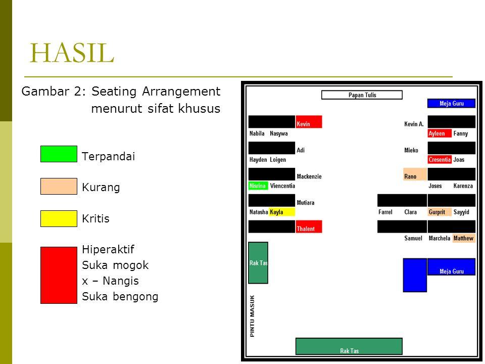 HASIL Gambar 2: Seating Arrangement menurut sifat khusus Terpandai