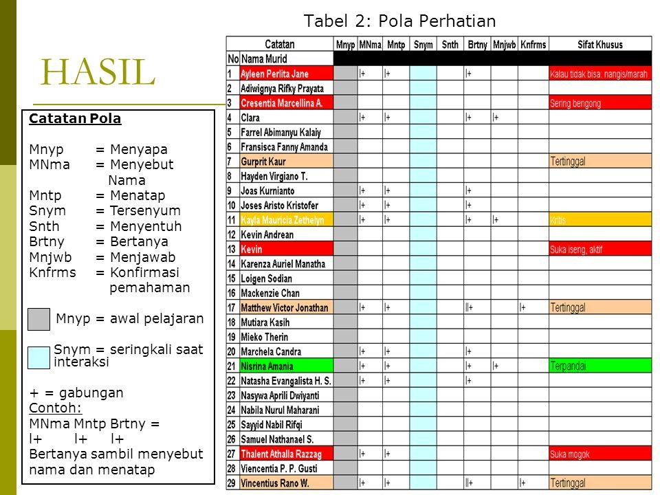 HASIL Tabel 2: Pola Perhatian Catatan Pola Mnyp = Menyapa