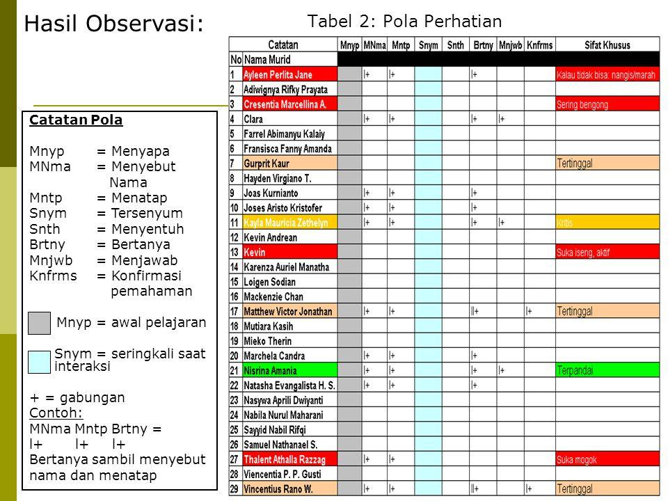 Hasil Observasi: Tabel 2: Pola Perhatian Catatan Pola Mnyp = Menyapa