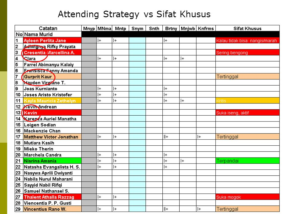 Attending Strategy vs Sifat Khusus