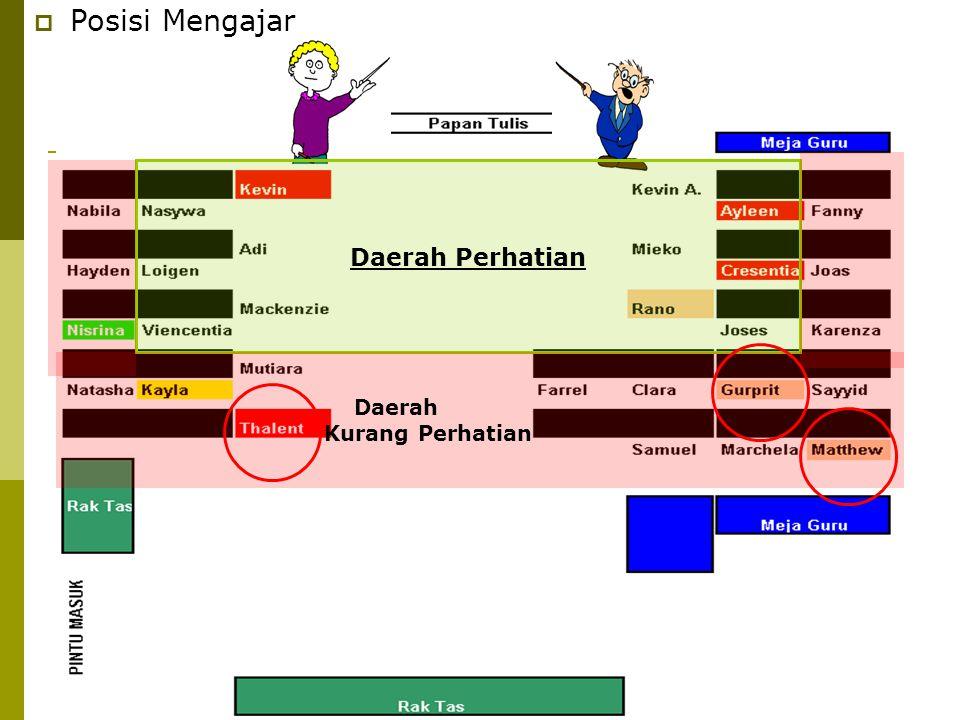Posisi Mengajar Daerah Perhatian Daerah Kurang Perhatian Daerah