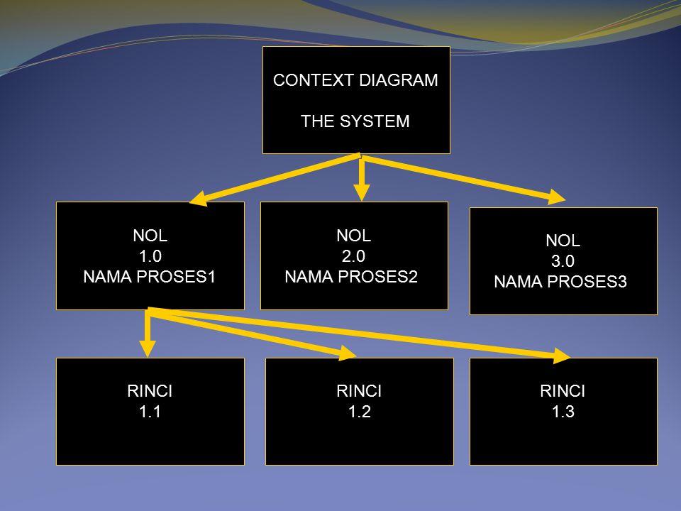 CONTEXT DIAGRAM THE SYSTEM. NOL. 1.0. NAMA PROSES1. NOL. 2.0. NAMA PROSES2. NOL. 3.0. NAMA PROSES3.