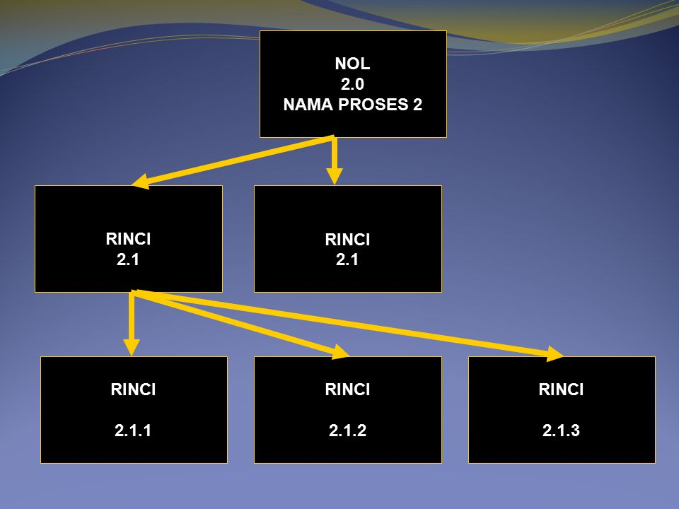 NOL 2.0 NAMA PROSES 2 RINCI 2.1 RINCI 2.1 RINCI 2.1.1 RINCI 2.1.2 RINCI 2.1.3