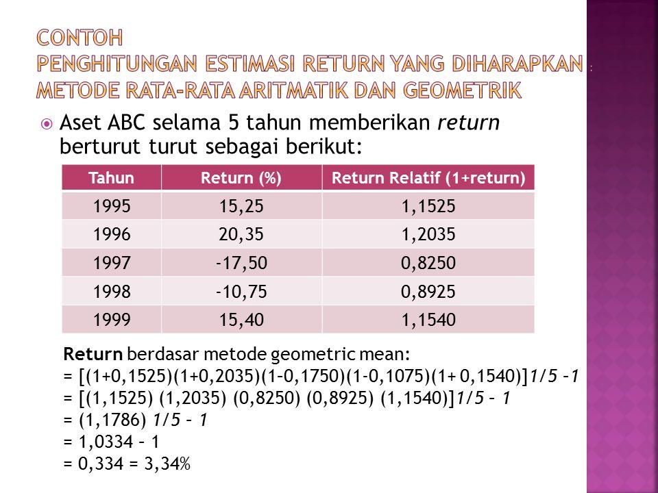 Return Relatif (1+return)