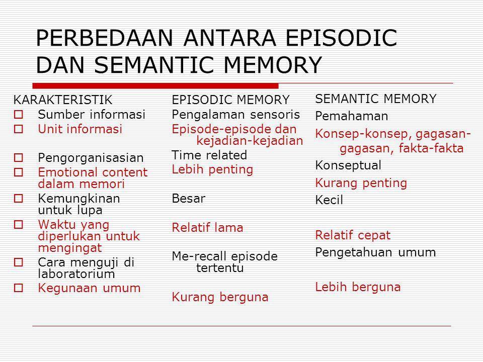 PERBEDAAN ANTARA EPISODIC DAN SEMANTIC MEMORY