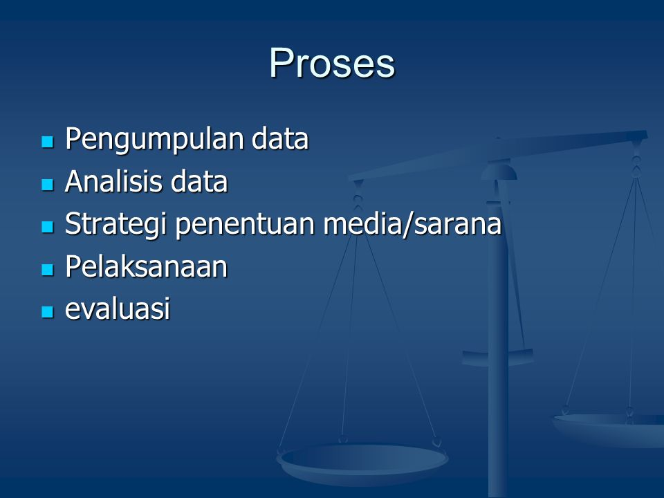 Proses Pengumpulan data Analisis data Strategi penentuan media/sarana