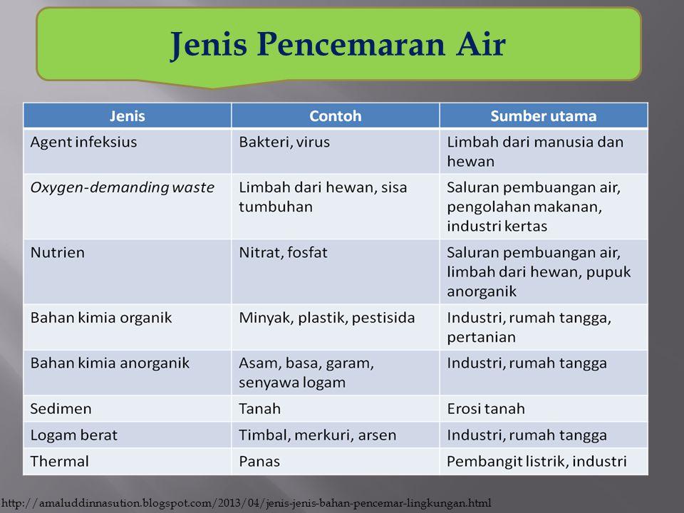 Jenis Pencemaran Air http://amaluddinnasution.blogspot.com/2013/04/jenis-jenis-bahan-pencemar-lingkungan.html.