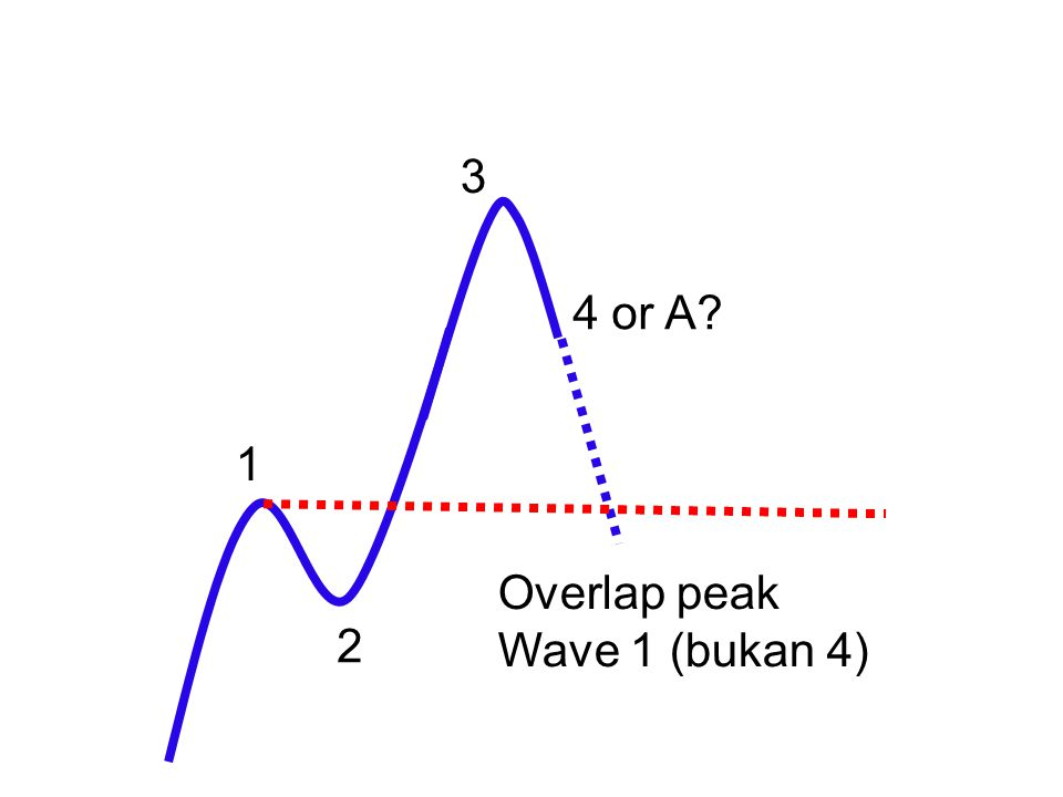 3 4 or A 1 Overlap peak Wave 1 (bukan 4)‏ 2