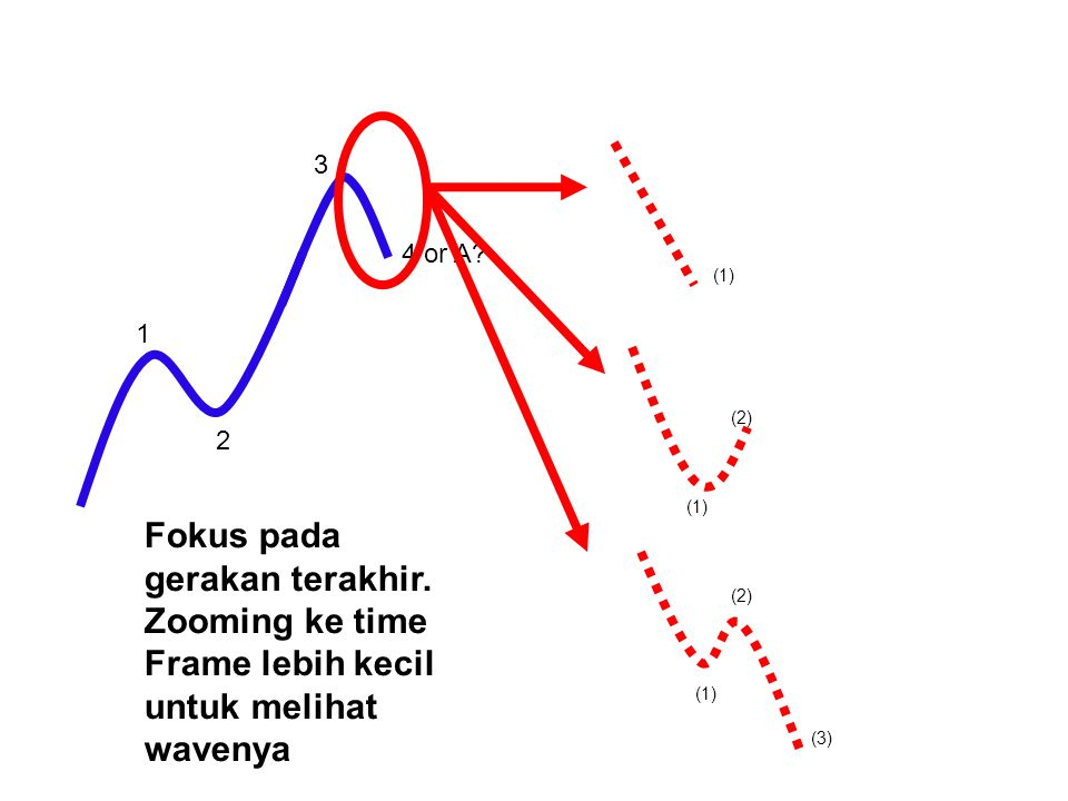 3 4 or A (1) 1. (2) 2. (1) Fokus pada gerakan terakhir. Zooming ke time Frame lebih kecil untuk melihat wavenya.