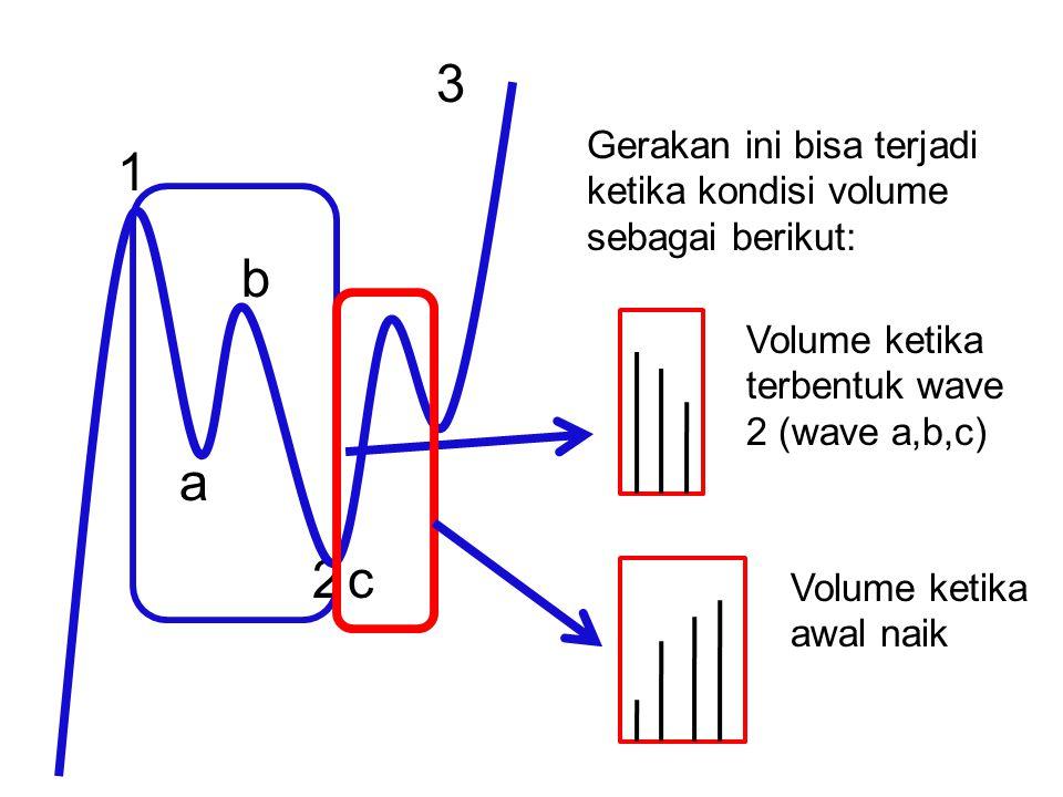 3 Gerakan ini bisa terjadi ketika kondisi volume sebagai berikut: 1. b. Volume ketika terbentuk wave 2 (wave a,b,c)