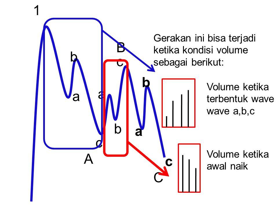 1 Gerakan ini bisa terjadi ketika kondisi volume sebagai berikut: B. b. c. b. Volume ketika terbentuk wave wave a,b,c.