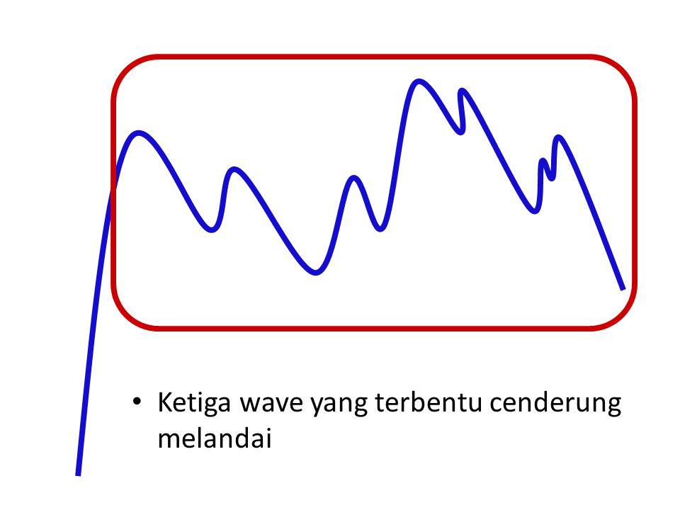 Ketiga wave yang terbentu cenderung melandai