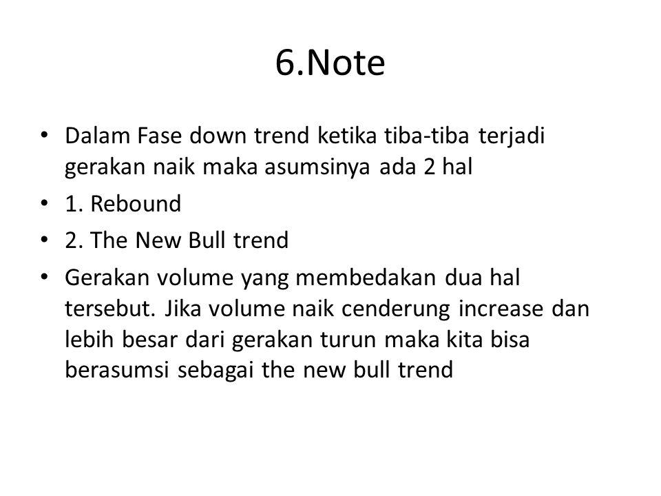 6.Note Dalam Fase down trend ketika tiba-tiba terjadi gerakan naik maka asumsinya ada 2 hal. 1. Rebound.