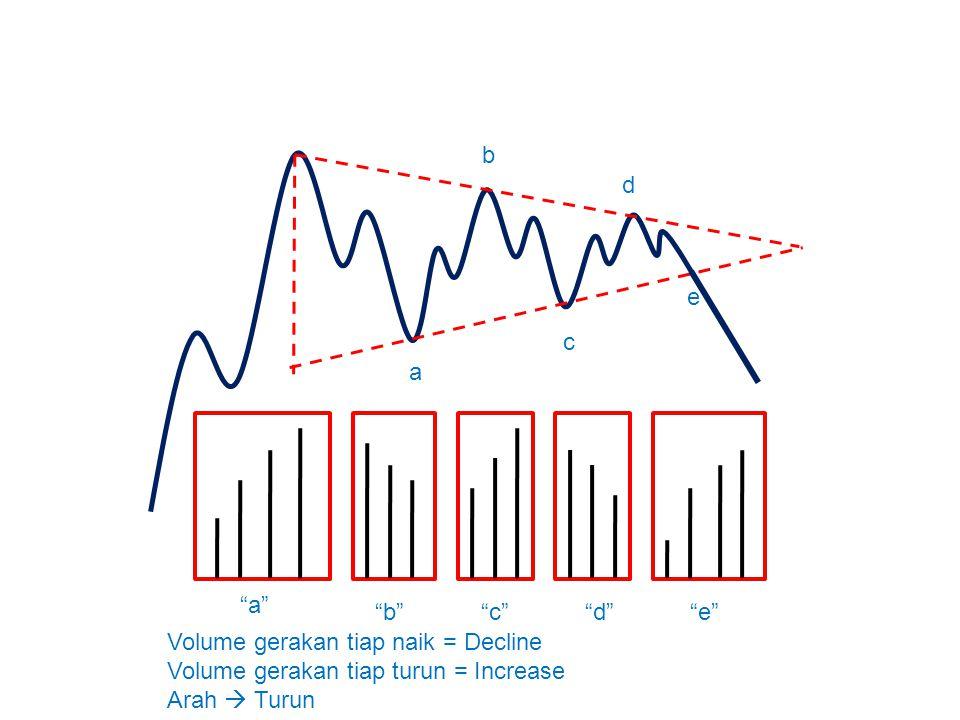 a b. c. d. e. a b c d e Volume gerakan tiap naik = Decline. Volume gerakan tiap turun = Increase.