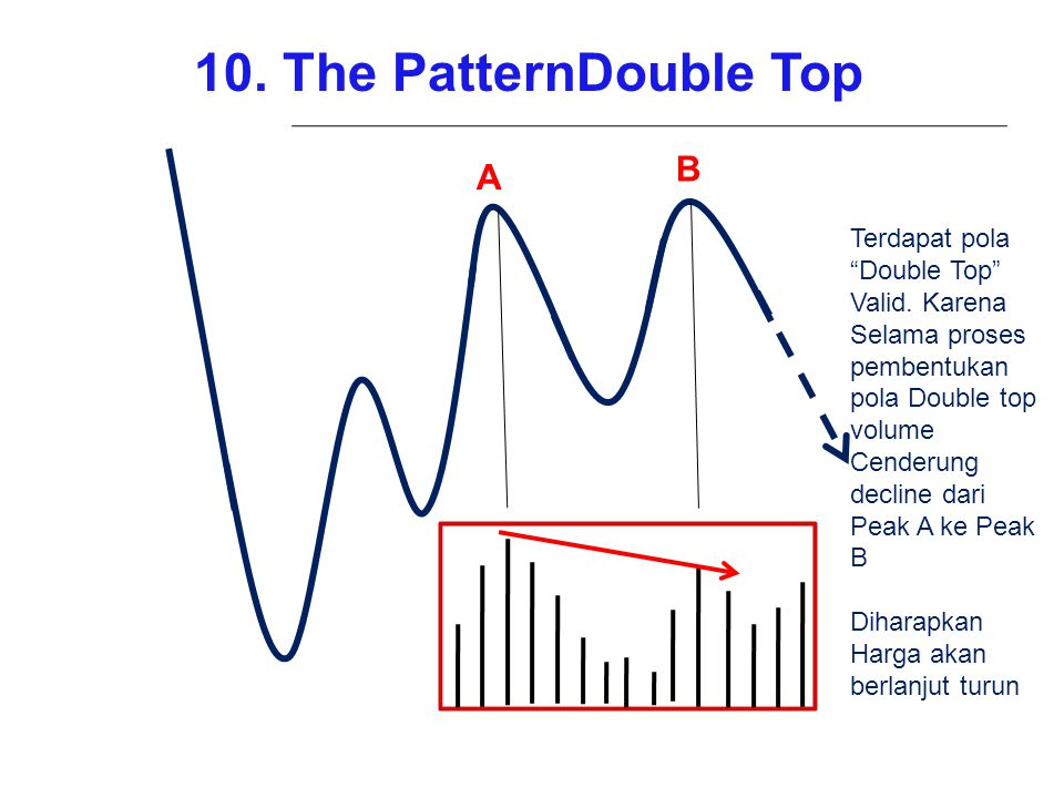 10. The PatternDouble Top B A