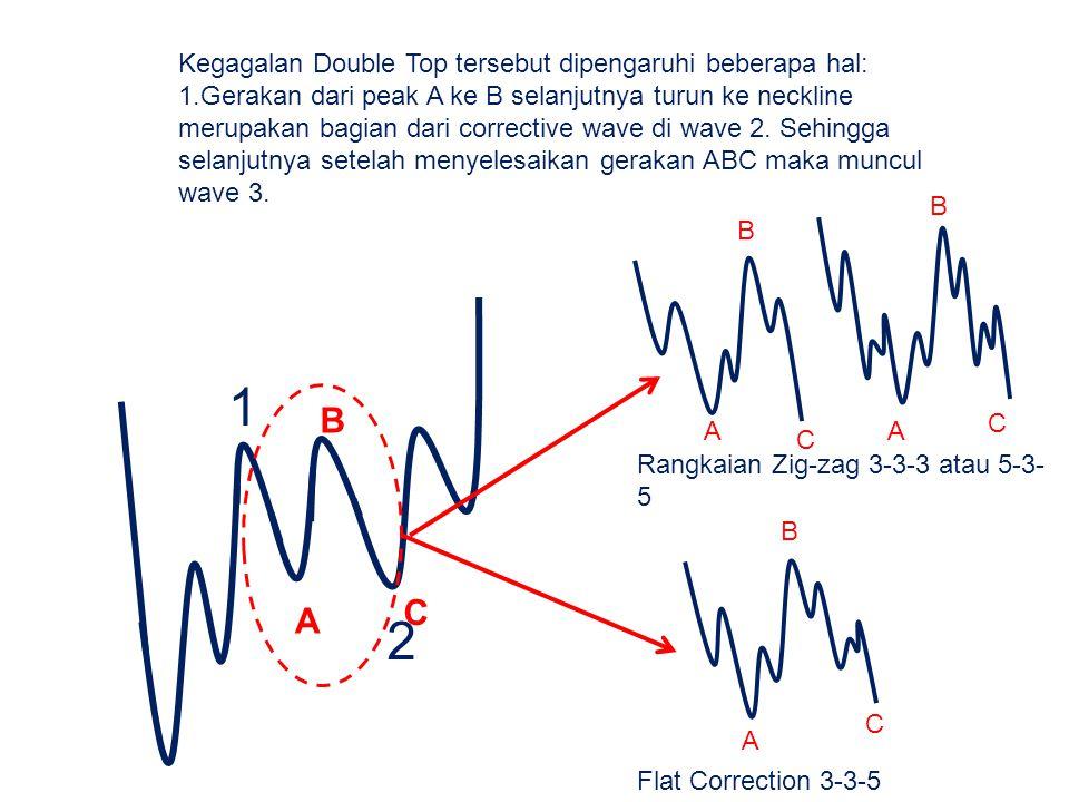 1 2 B C A Kegagalan Double Top tersebut dipengaruhi beberapa hal: