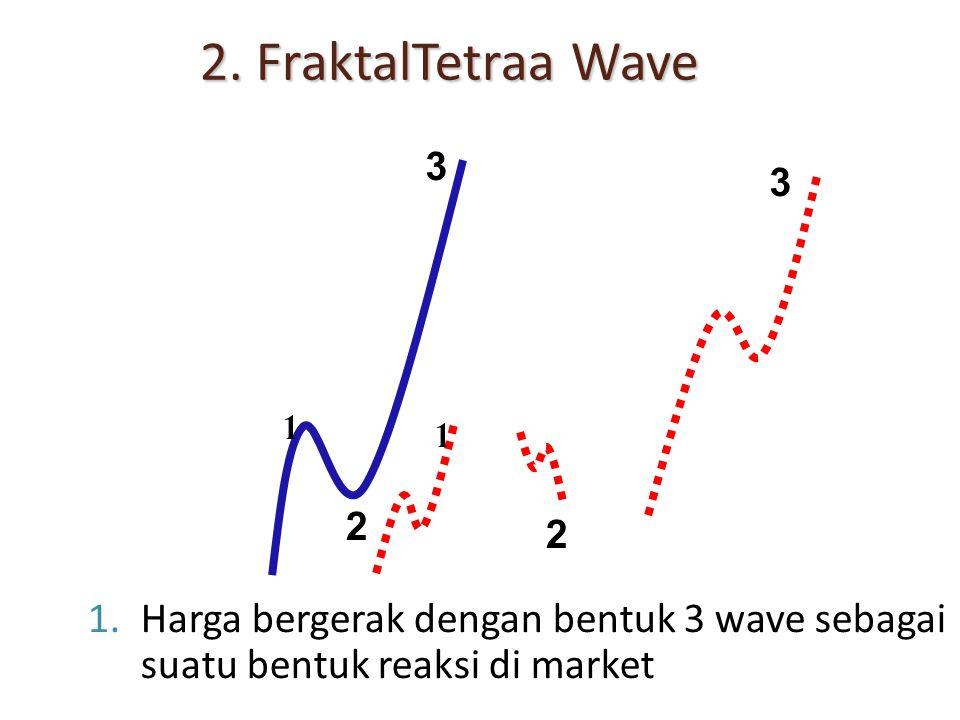 2. FraktalTetraa Wave 3. 3. 1. 1. 2. 2.