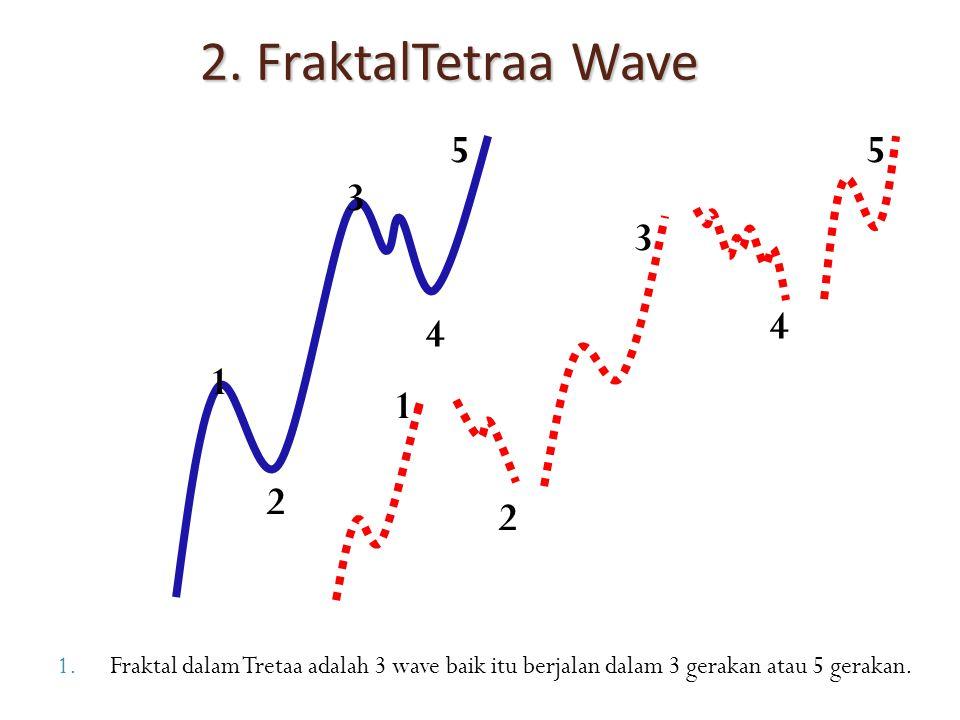 2. FraktalTetraa Wave 5. 5. 3. 3. 4. 4.