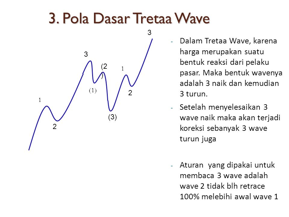 3. Pola Dasar Tretaa Wave 3.