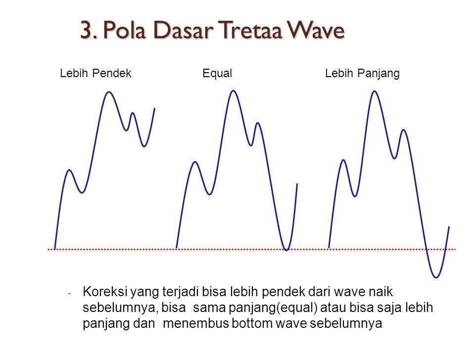 3. Pola Dasar Tretaa Wave Lebih Pendek. Equal. Lebih Panjang.