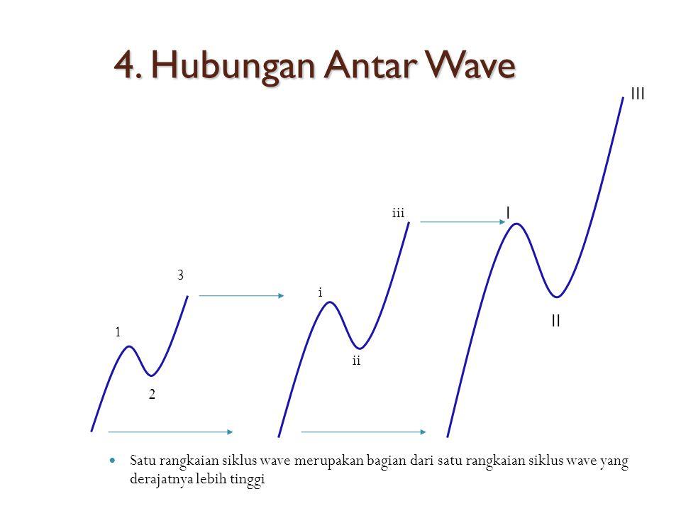 4. Hubungan Antar Wave III iii I 3 i II 1 ii 2