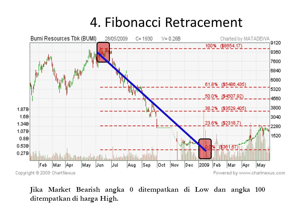4. Fibonacci Retracement