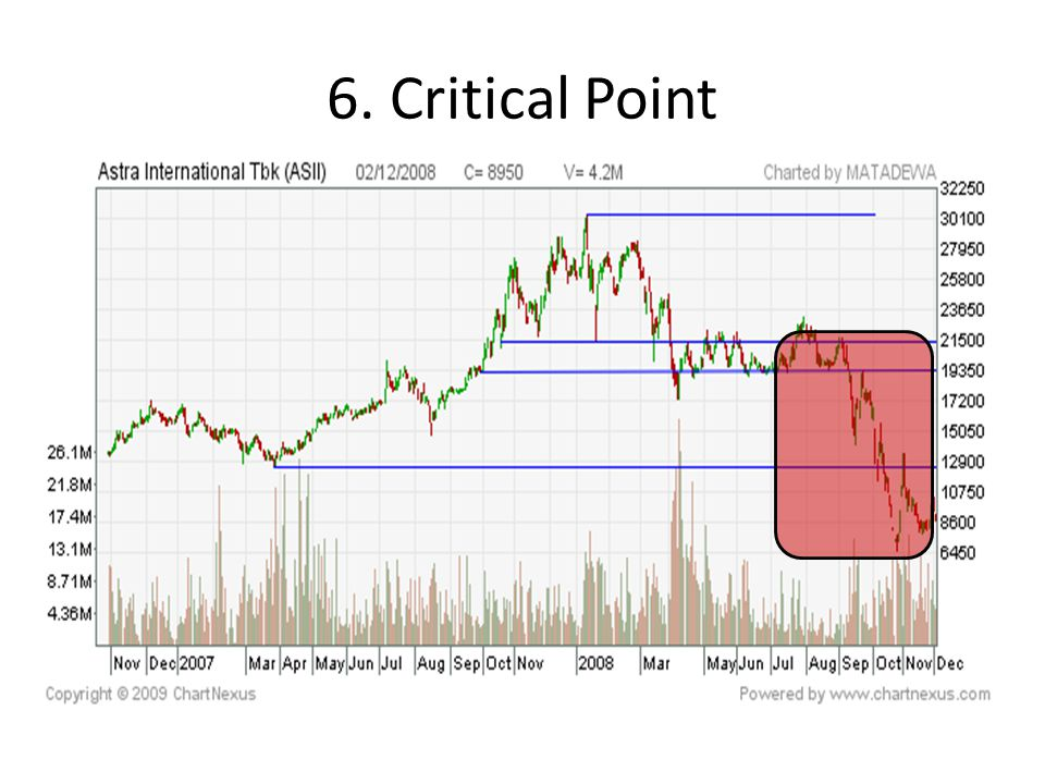 6. Critical Point