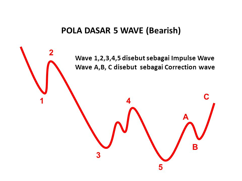 POLA DASAR 5 WAVE (Bearish)