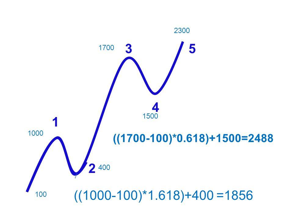 2300 3 5 1700 4 1500 1 1000 ((1700-100)*0.618)+1500=2488 2 400 ((1000-100)*1.618)+400 =1856 100