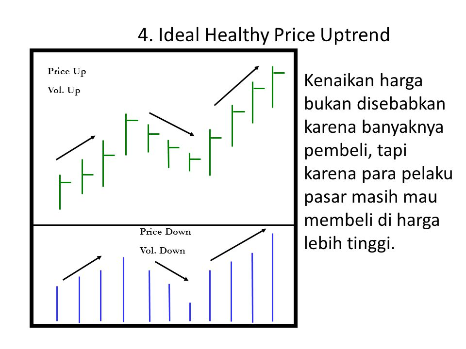 4. Ideal Healthy Price Uptrend