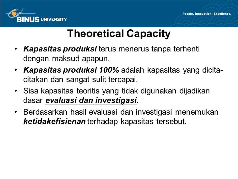 Theoretical Capacity Kapasitas produksi terus menerus tanpa terhenti dengan maksud apapun.