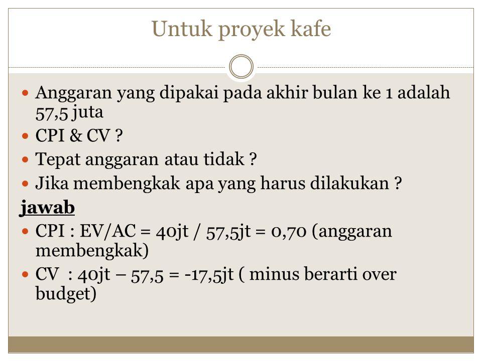 Untuk proyek kafe Anggaran yang dipakai pada akhir bulan ke 1 adalah 57,5 juta. CPI & CV Tepat anggaran atau tidak