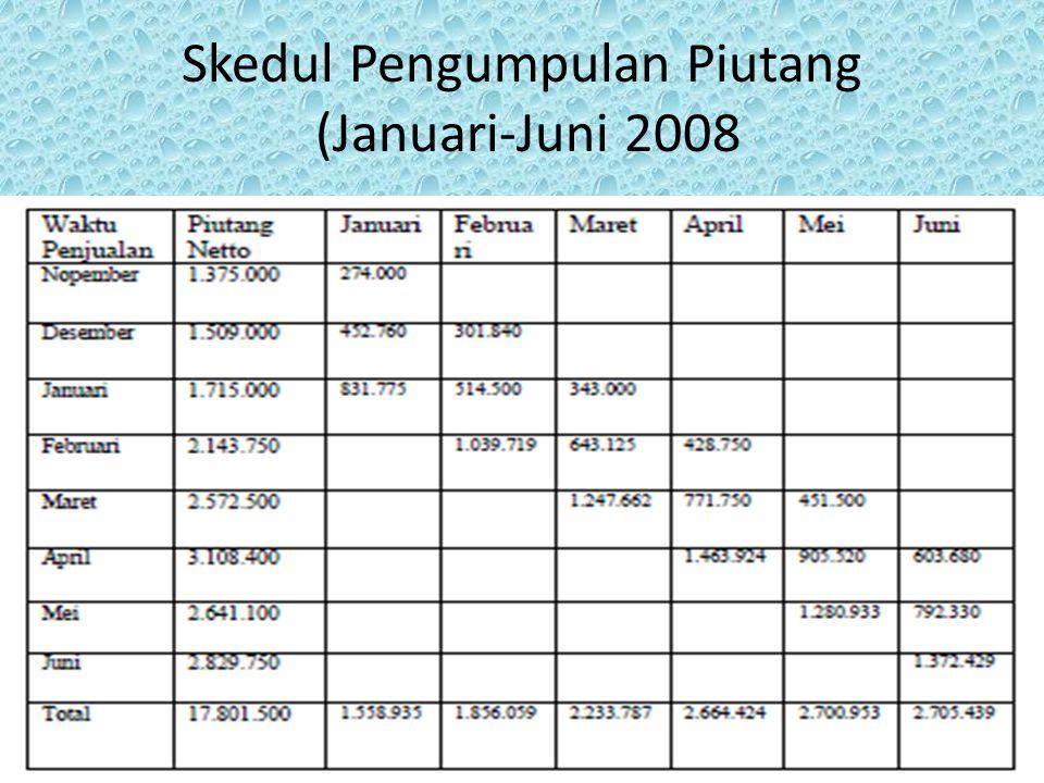 Skedul Pengumpulan Piutang (Januari-Juni 2008