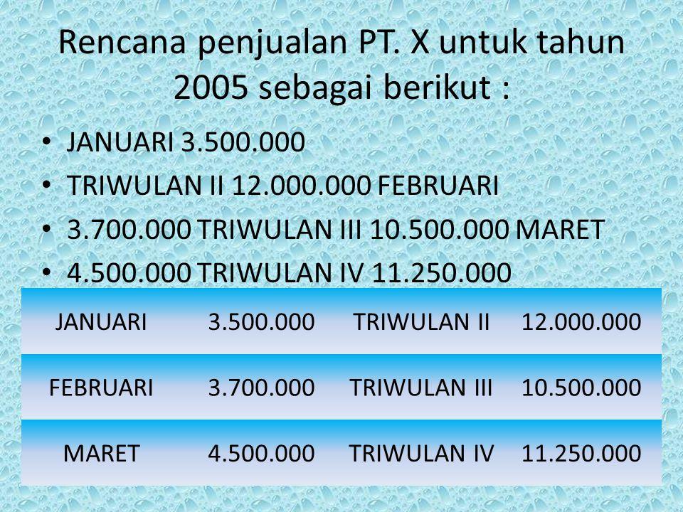 Rencana penjualan PT. X untuk tahun 2005 sebagai berikut :