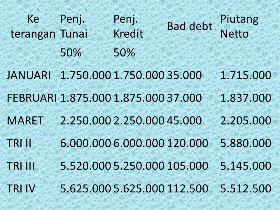 Ke terangan Penj. Tunai. Penj. Kredit. Bad debt. Piutang Netto. 50% JANUARI. 1.750.000. 35.000.