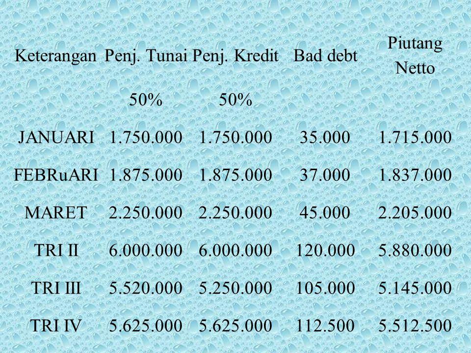 Keterangan Penj. Tunai. Penj. Kredit. Bad debt. Piutang Netto. 50% JANUARI. 1.750.000. 35.000.