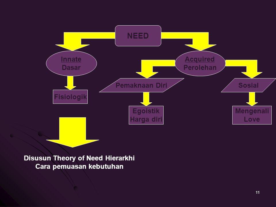 Disusun Theory of Need Hierarkhi Cara pemuasan kebutuhan
