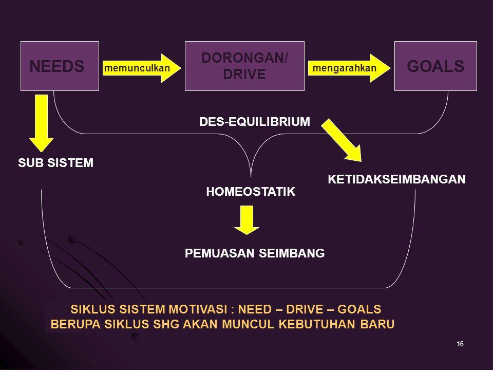 NEEDS GOALS DORONGAN/ DRIVE DES-EQUILIBRIUM SUB SISTEM
