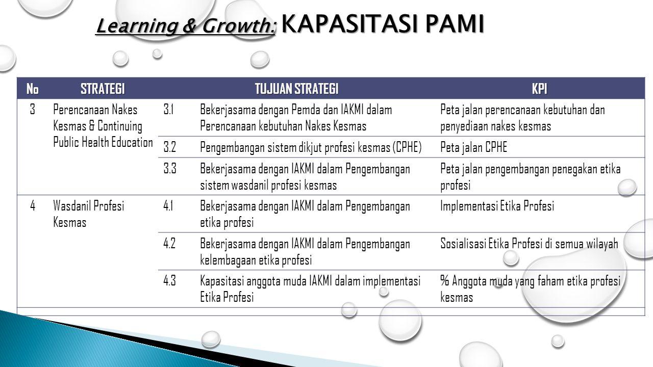 Learning & Growth: KAPASITASI PAMI