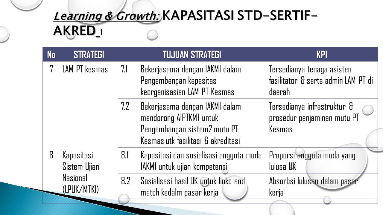 Learning & Growth: KAPASITASI STD-SERTIF-AKRED_1