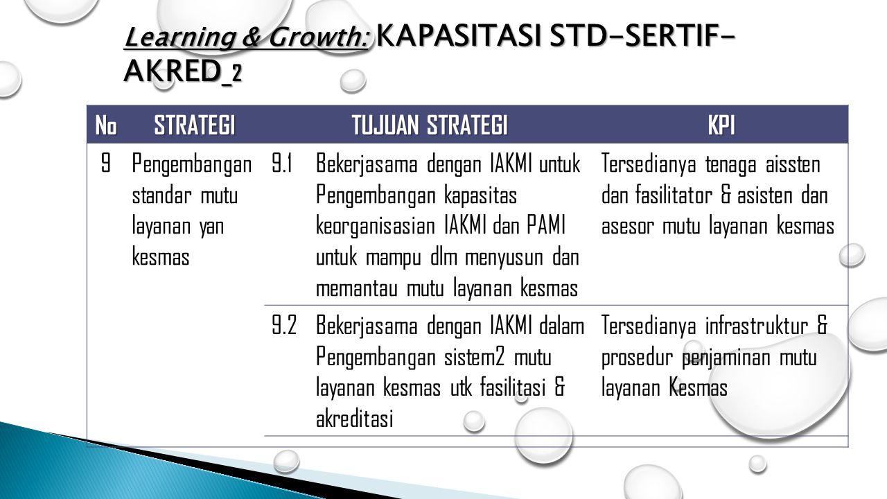 Learning & Growth: KAPASITASI STD-SERTIF-AKRED_2
