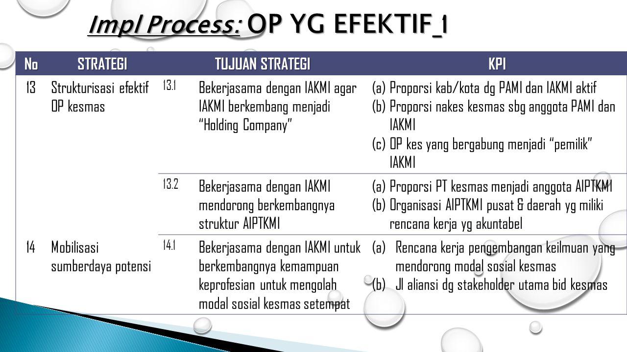 Impl Process: OP YG EFEKTIF_1
