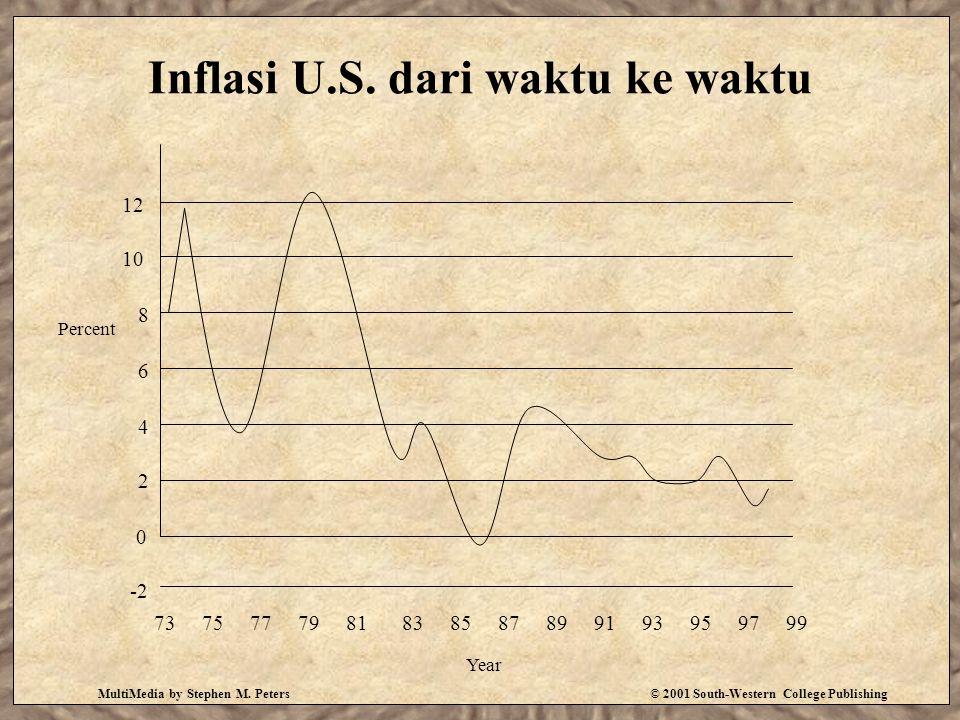 Inflasi U.S. dari waktu ke waktu
