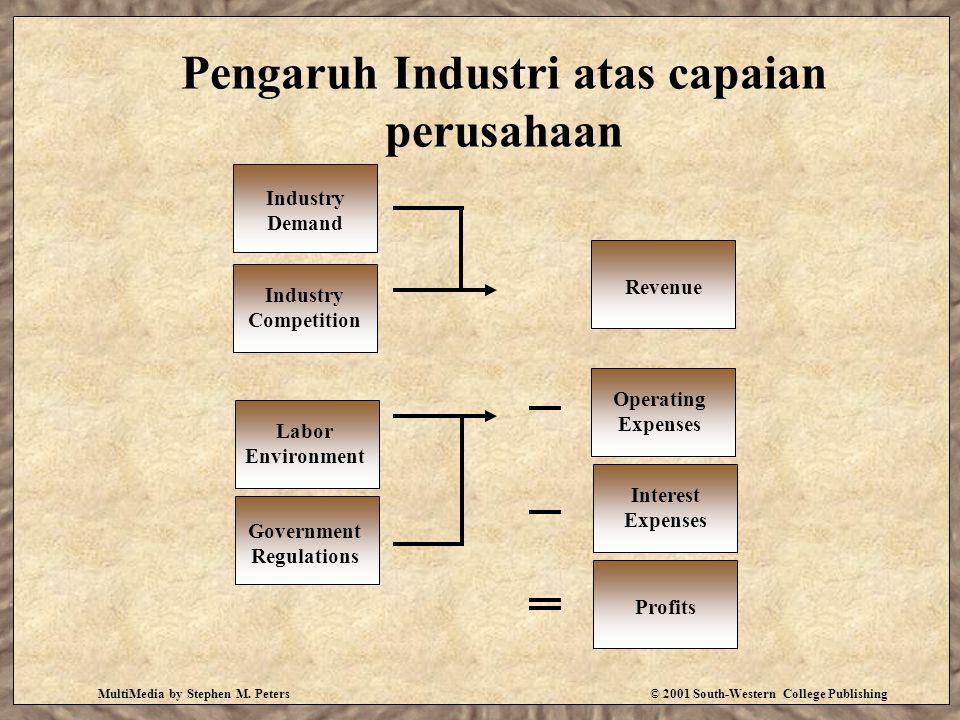 Pengaruh Industri atas capaian perusahaan