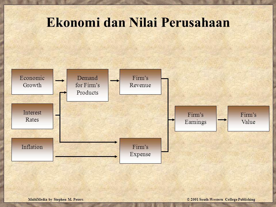 Ekonomi dan Nilai Perusahaan