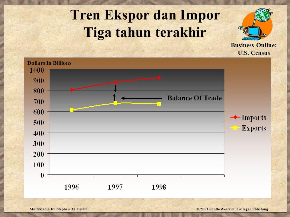 Tren Ekspor dan Impor Tiga tahun terakhir
