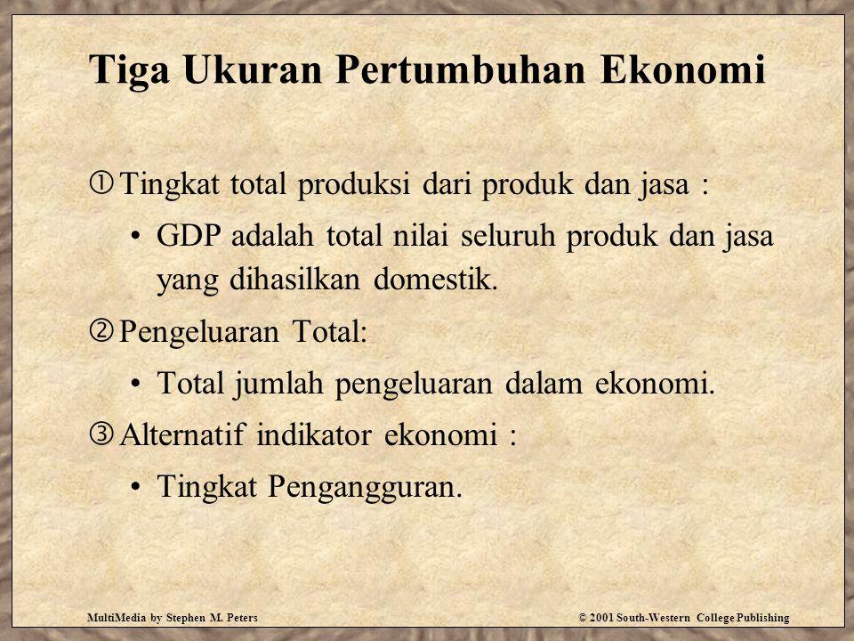 Tiga Ukuran Pertumbuhan Ekonomi