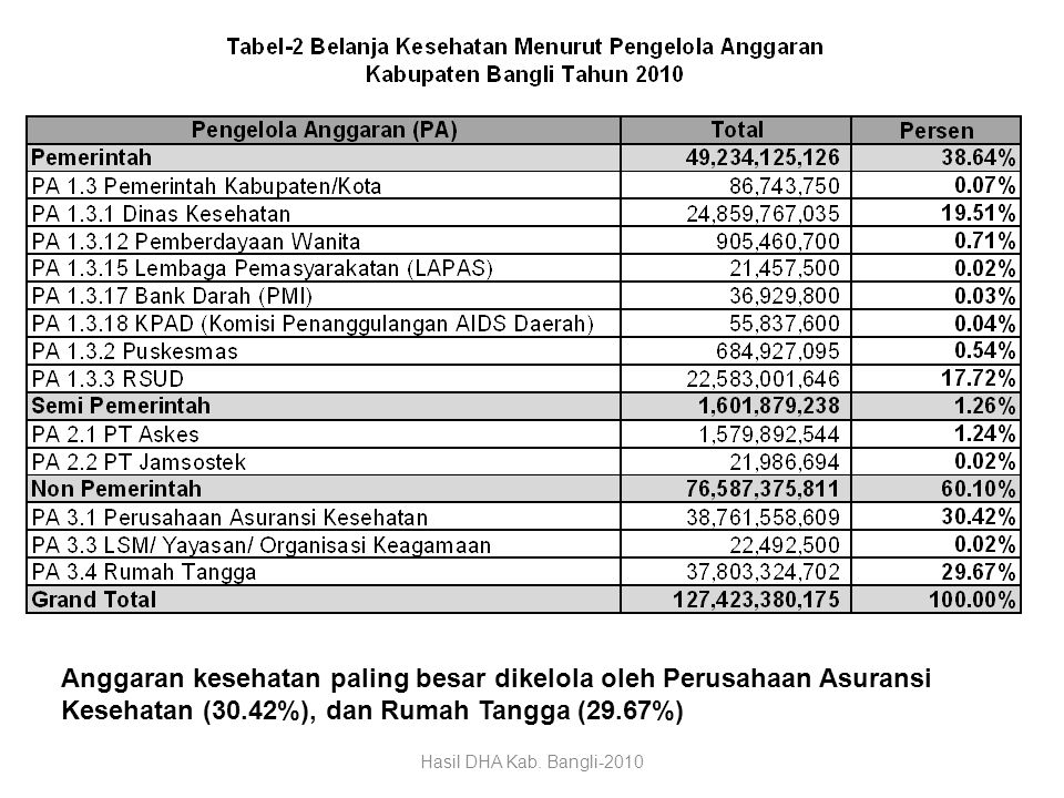 Anggaran kesehatan paling besar dikelola oleh Perusahaan Asuransi Kesehatan (30.42%), dan Rumah Tangga (29.67%)