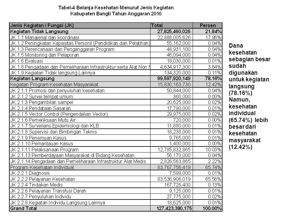Dana kesehatan sebagian besar sudah digunakan untuk kegiatan langsung (78.16%)