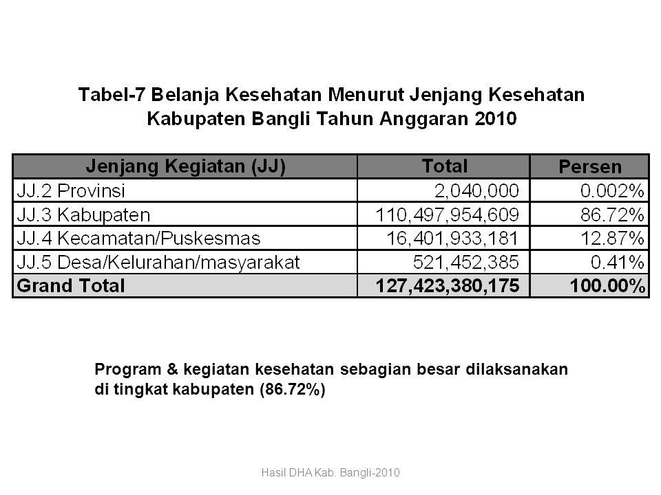 Program & kegiatan kesehatan sebagian besar dilaksanakan di tingkat kabupaten (86.72%)